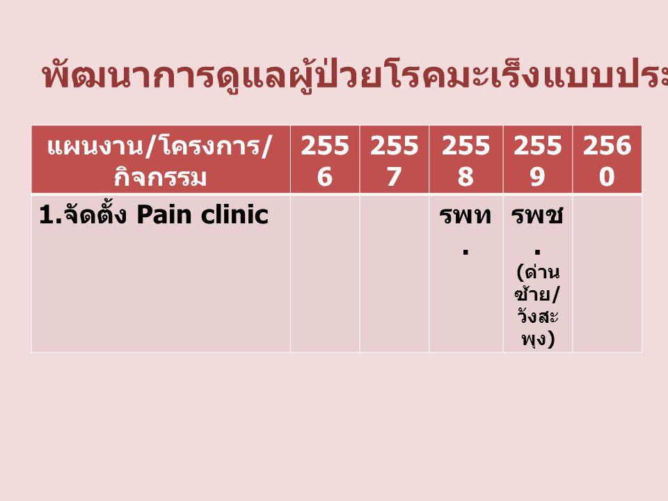 แผนงาน / โครงการ / กิจกรรม 255 6 255 7 255 8 255 9 256 0 1. จัดตั้ง Pain clinic รพท. รพช. ( ด่าน ซ้าย / วังสะ พุง ) พัฒนาการดูแลผู้ป่วยโรคมะเร็งแบบประ