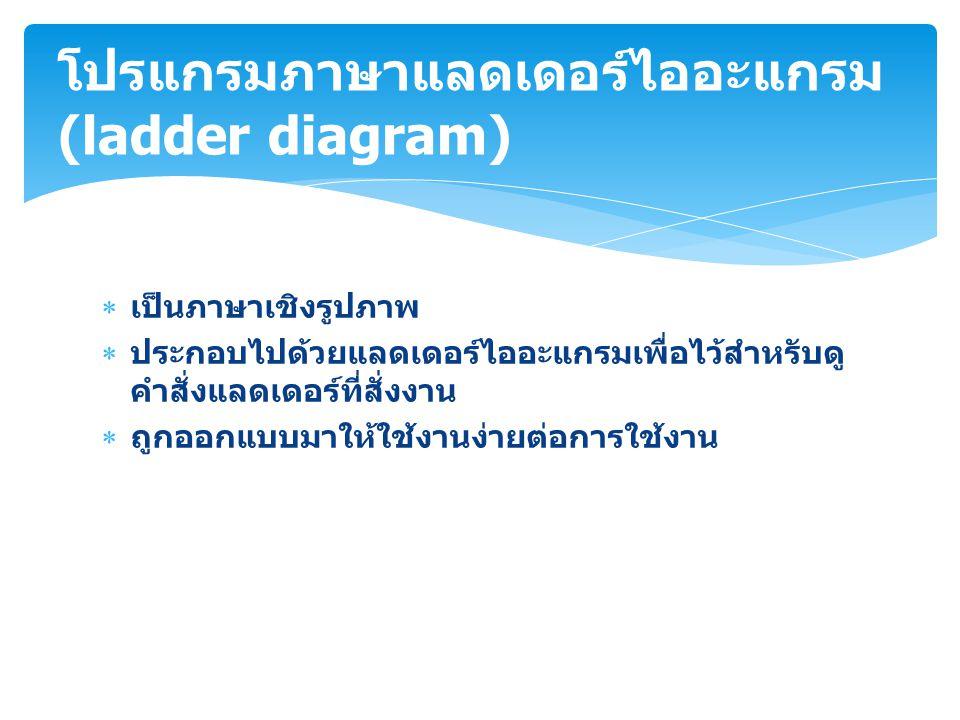  เป็นภาษาเชิงรูปภาพ  ประกอบไปด้วยแลดเดอร์ไออะแกรมเพื่อไว้สำหรับดู คำสั่งแลดเดอร์ที่สั่งงาน  ถูกออกแบบมาให้ใช้งานง่ายต่อการใช้งาน โปรแกรมภาษาแลดเดอร