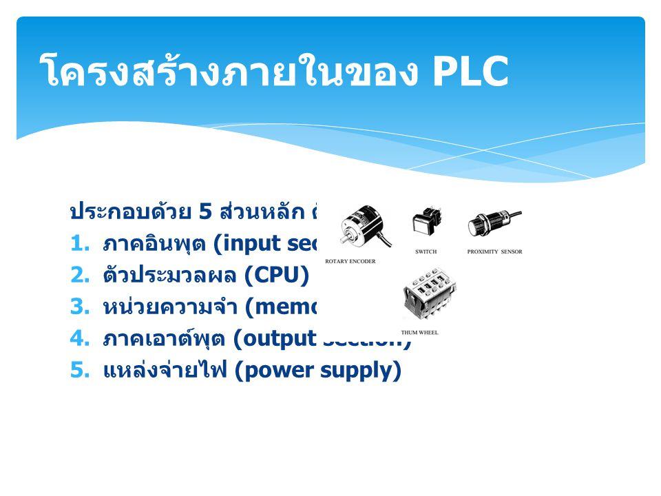 ประกอบด้วย 5 ส่วนหลัก ดังนี้ 1. ภาคอินพุต (input section) 2. ตัวประมวลผล (CPU) 3. หน่วยความจำ (memory) 4. ภาคเอาต์พุต (output section) 5. แหล่งจ่ายไฟ