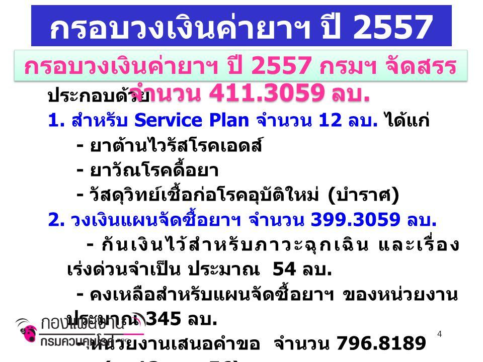 กรอบวงเงินค่ายาฯ ปี 2557 ประกอบด้วย 1. สำหรับ Service Plan จำนวน 12 ลบ.