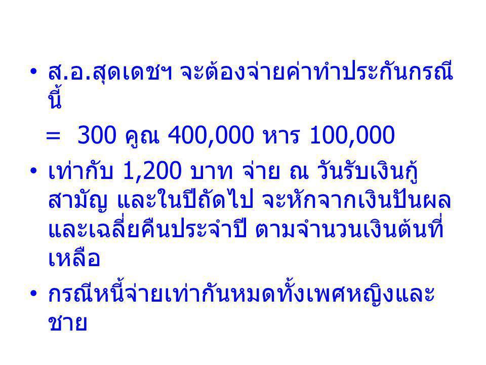 ส. อ. สุดเดชฯ จะต้องจ่ายค่าทำประกันกรณี นี้ = 300 คูณ 400,000 หาร 100,000 เท่ากับ 1,200 บาท จ่าย ณ วันรับเงินกู้ สามัญ และในปีถัดไป จะหักจากเงินปันผล