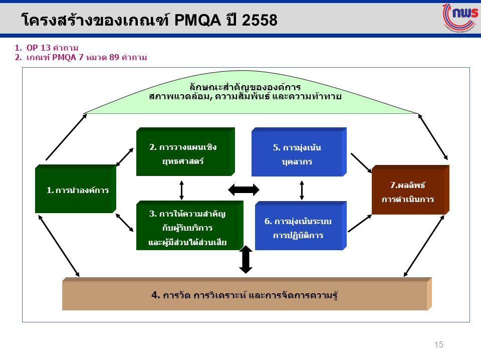 โครงสร้างของเกณฑ์ PMQA ปี 2558 15 ลักษณะสำคัญขององค์การ สภาพแวดล้อม, ความสัมพันธ์ และความท้าทาย 3. การให้ความสำคัญ กับผู้รับบริการ และผู้มีส่วนได้ส่วน