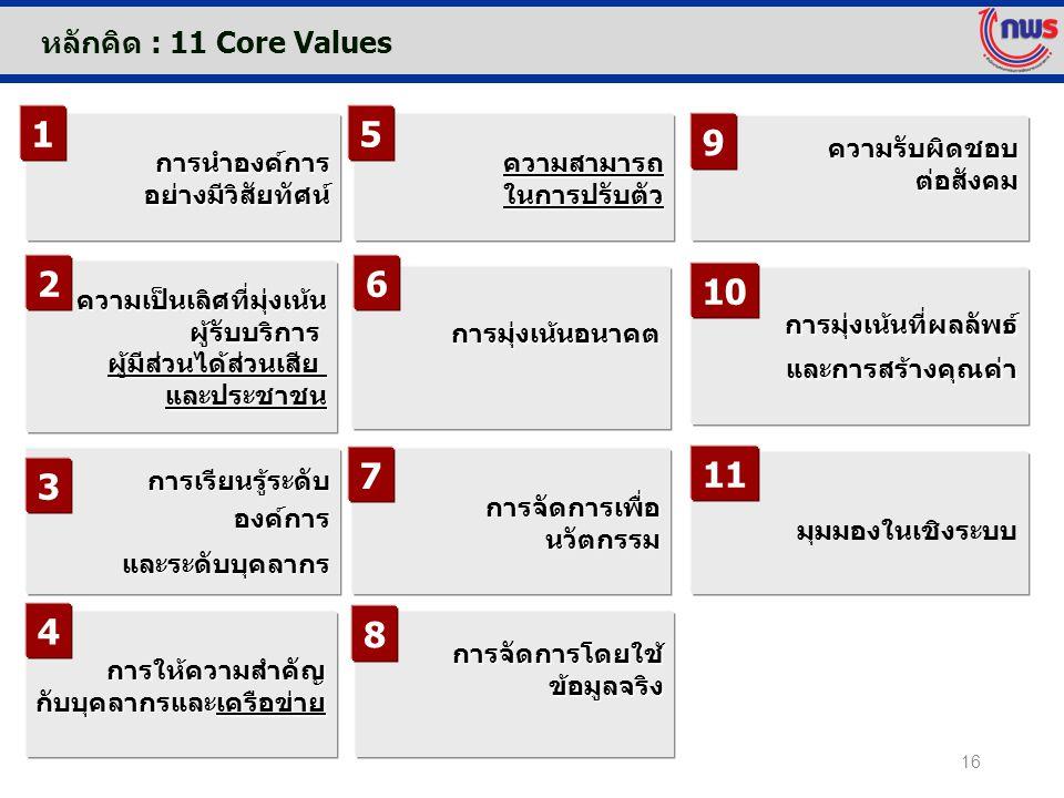 หลักคิด : 11 Core Values การนำองค์การอย่างมีวิสัยทัศน์ การให้ความสำคัญ กับบุคลากรและเครือข่าย ความสามารถ ในการปรับตัว ความรับผิดชอบต่อสังคม มุมมองในเช