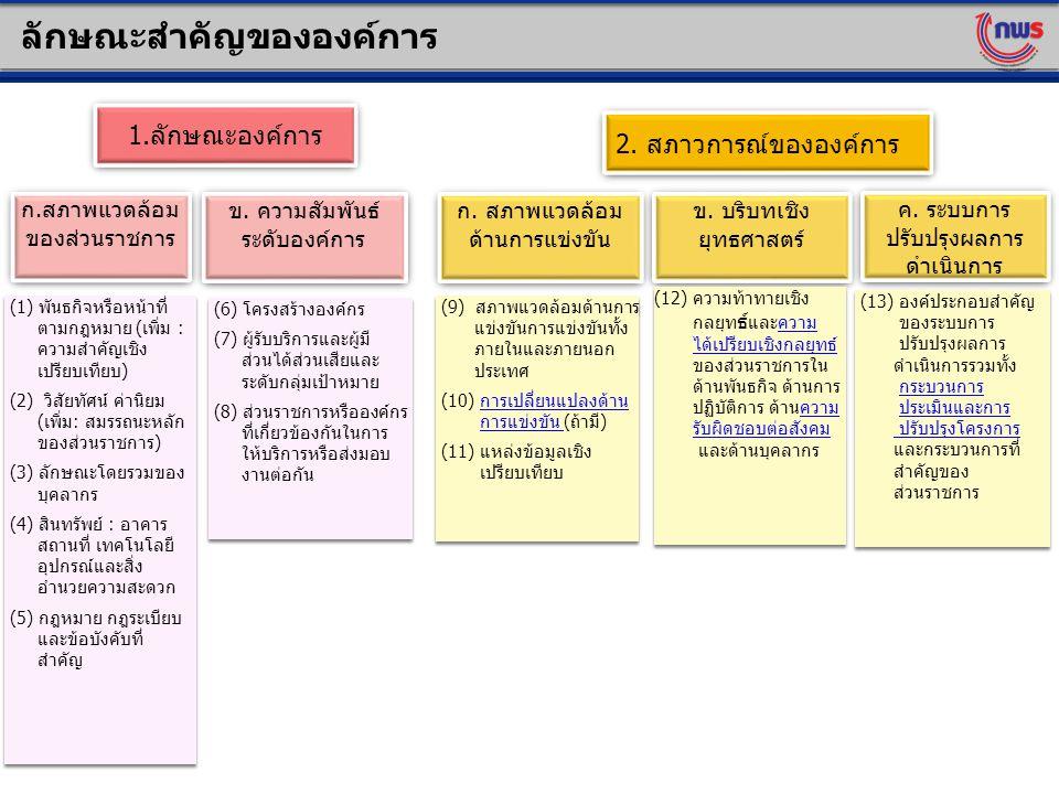 ข. บริบทเชิง ยุทธศาสตร์ (1) พันธกิจหรือหน้าที่ ตามกฎหมาย (เพิ่ม : ความสำคัญเชิง เปรียบเทียบ) (2) วิสัยทัศน์ ค่านิยม (เพิ่ม: สมรรถนะหลัก ของส่วนราชการ)