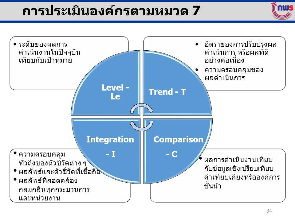 การประเมินองค์กรตามหมวด 7 อัตราของการปรับปรุงผล ดำเนินการ หรือผลที่ดี อย่างต่อเนื่อง ความครอบคลุมของ ผลดำเนินการ ระดับของผลการ ดำเนินงานในปัจจุบัน เที
