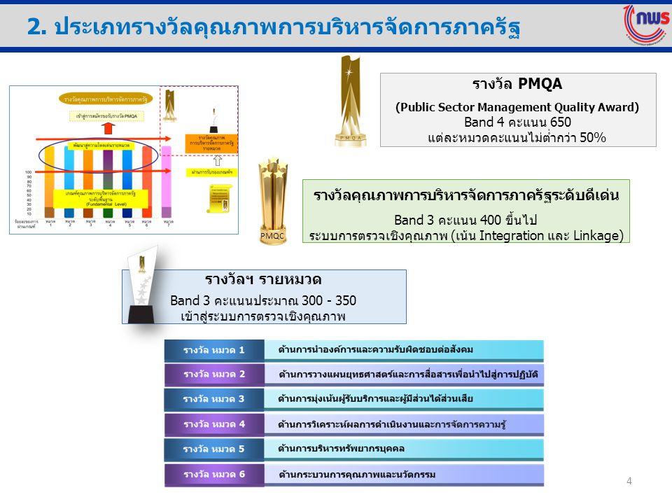 2. ประเภทรางวัลคุณภาพการบริหารจัดการภาครัฐ 4 รางวัลฯ รายหมวด Band 3 คะแนนประมาณ 300 - 350 เข้าสู่ระบบการตรวจเชิงคุณภาพ รางวัลคุณภาพการบริหารจัดการภาคร