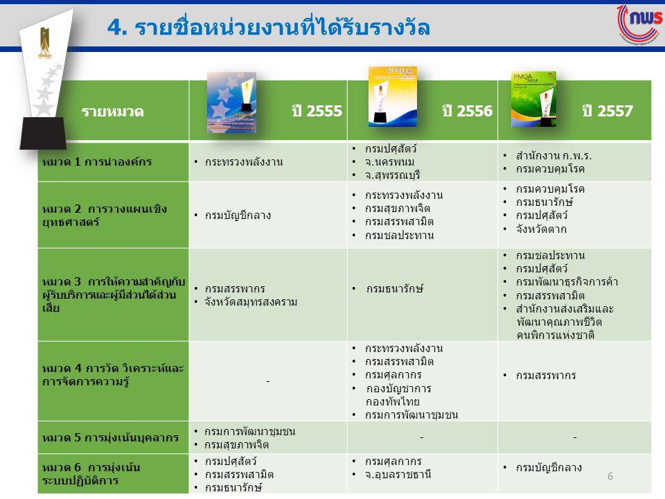 รายหมวด ปี 2555 ปี 2556 ปี 2557 หมวด 1 การนำองค์กร กระทรวงพลังงาน กรมปศุสัตว์ จ.นครพนม จ.สุพรรณบุรี สำนักงาน ก.พ.ร. กรมควบคุมโรค หมวด 2 การวางแผนเชิง