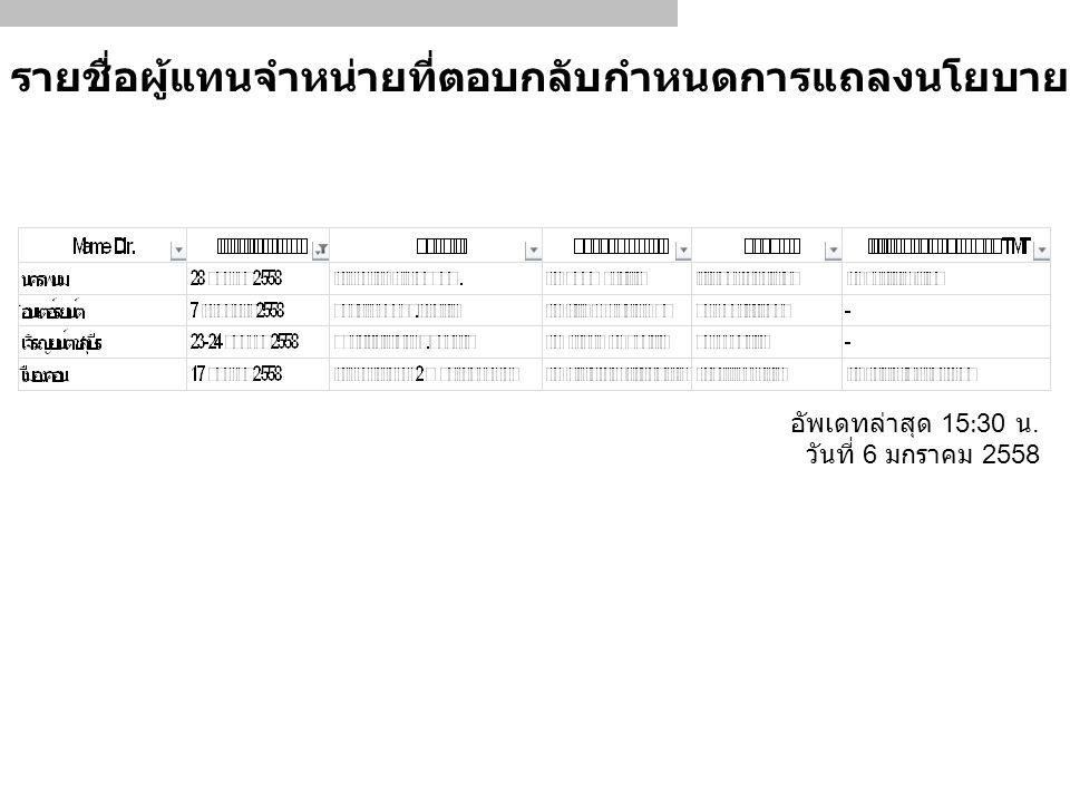 รายชื่อผู้แทนจำหน่ายที่ตอบกลับกำหนดการแถลงนโยบายของผู้แทนจำหน่าย อัพเดทล่าสุด 15:30 น.