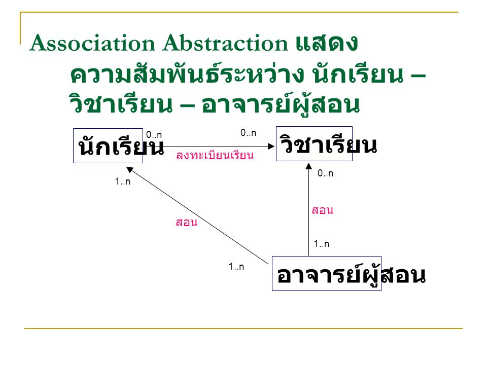 Association Abstraction แสดง ความสัมพันธ์ระหว่าง นักเรียน – วิชาเรียน – อาจารย์ผู้สอน นักเรียน วิชาเรียน อาจารย์ผู้สอน 0..n ลงทะเบียนเรียน สอน 1..n 0..n