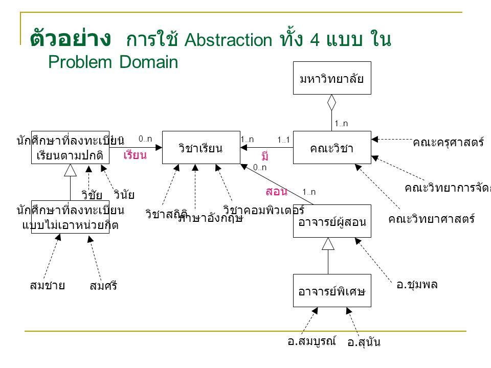 ตัวอย่าง การใช้ Abstraction ทั้ง 4 แบบ ใน Problem Domain มหาวิทยาลัย คณะวิชา อาจารย์ผู้สอน อาจารย์พิเศษ วิชาเรียน นักศึกษาที่ลงทะเบียน เรียนตามปกติ นักศึกษาที่ลงทะเบียน แบบไม่เอาหน่วยกิต สมชาย สมศรี วิชัย วินัย 1..n 0..n เรียน 1..n 1..1 มี วิชาสถิติ วิชาคอมพิวเตอร์ ภาษาอังกฤษ สอน 1..n 0..n อ.