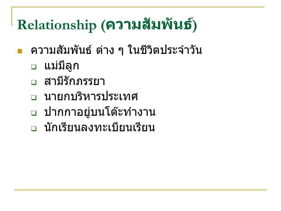 Relationship ( ความสัมพันธ์ ) ความสัมพันธ์ ต่าง ๆ ในชีวิตประจำวัน  แม่มีลูก  สามีรักภรรยา  นายกบริหารประเทศ  ปากกาอยู่บนโต๊ะทำงาน  นักเรียนลงทะเบียนเรียน