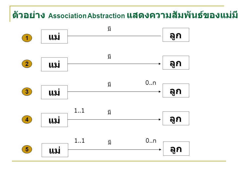 แม่ ลูก มี แม่ ลูก มี แม่ ลูก มี 0..n แม่ ลูก มี แม่ ลูก มี 0..n1..1 1 2 3 4 5 ตัวอย่าง Association Abstraction แสดงความสัมพันธ์ของแม่มีลูก