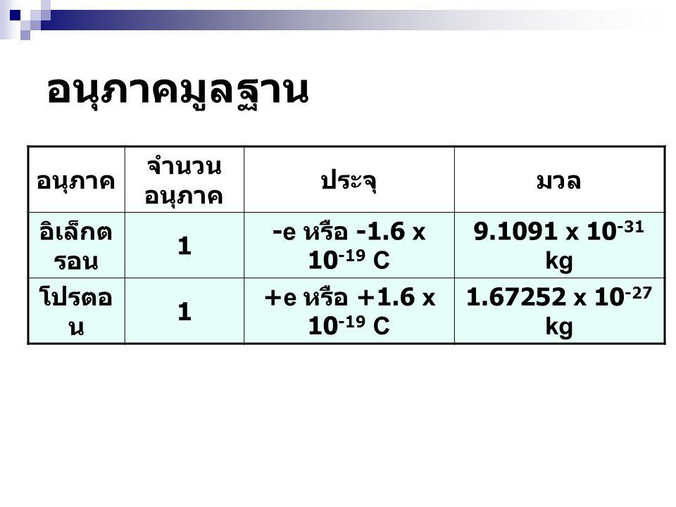 อนุภาค จำนวน อนุภาค ประจุมวล อิเล็กต รอน 1 -e หรือ -1.6 x 10 -19 C 9.1091 x 10 -31 kg โปรตอ น 1 +e หรือ +1.6 x 10 -19 C 1.67252 x 10 -27 kg อนุภาคมูลฐ