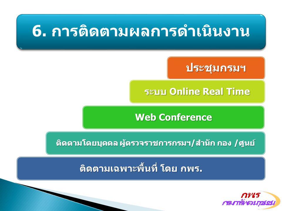 6. การติดตามผลการดำเนินงาน ประชุมกรมฯ ระบบ Online Real Time Web Conference ติดตามโดยบุคคล ผู้ตรวจราชการกรมฯ/สำนัก กอง /ศูนย์ ติดตามเฉพาะพื้นที่ โดย กพ