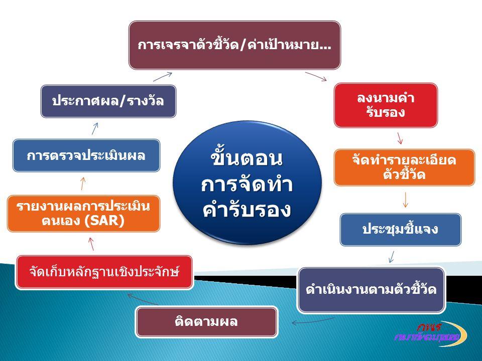 ลงนามคำ รับรอง จัดทำรายละเอียด ตัวชี้วัด ประชุมชี้แจง ดำเนินงานตามตัวชี้วัด ติดตามผล จัดเก็บหลักฐานเชิงประจักษ์ รายงานผลการประเมิน ตนเอง (SAR) การตรวจ