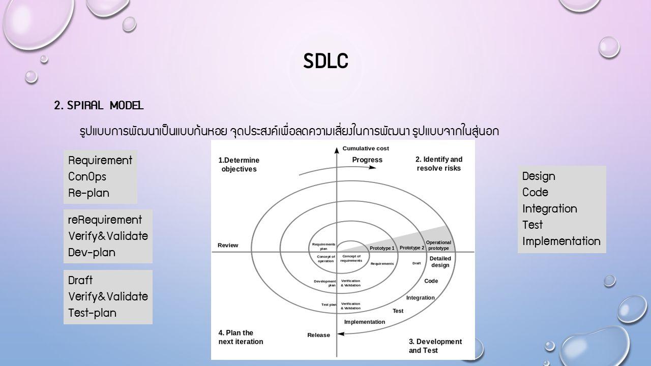 SDLC 2. SPIRAL MODEL รูปแบบการพัฒนาเป็นแบบก้นหอย จุดประสงค์เพื่อลดความเสี่ยงในการพัฒนา รูปแบบจากในสู่นอก Requirement ConOps Re-plan reRequirement Veri