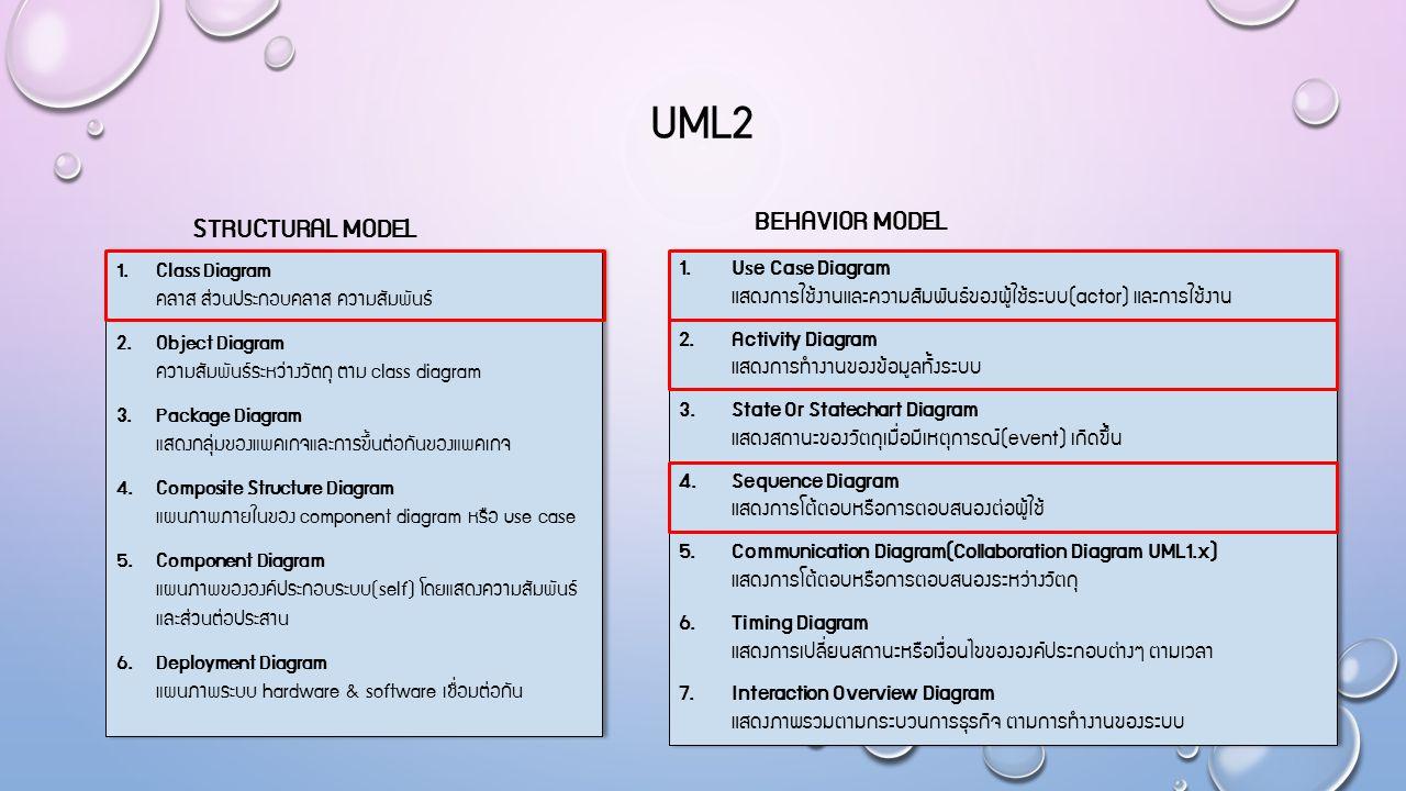 UML2 1. Class Diagram คลาส ส่วนประกอบคลาส ความสัมพันธ์ 2. Object Diagram ความสัมพันธ์ระหว่างวัตถุ ตาม class diagram 3. Package Diagram แสดงกลุ่มของแพค