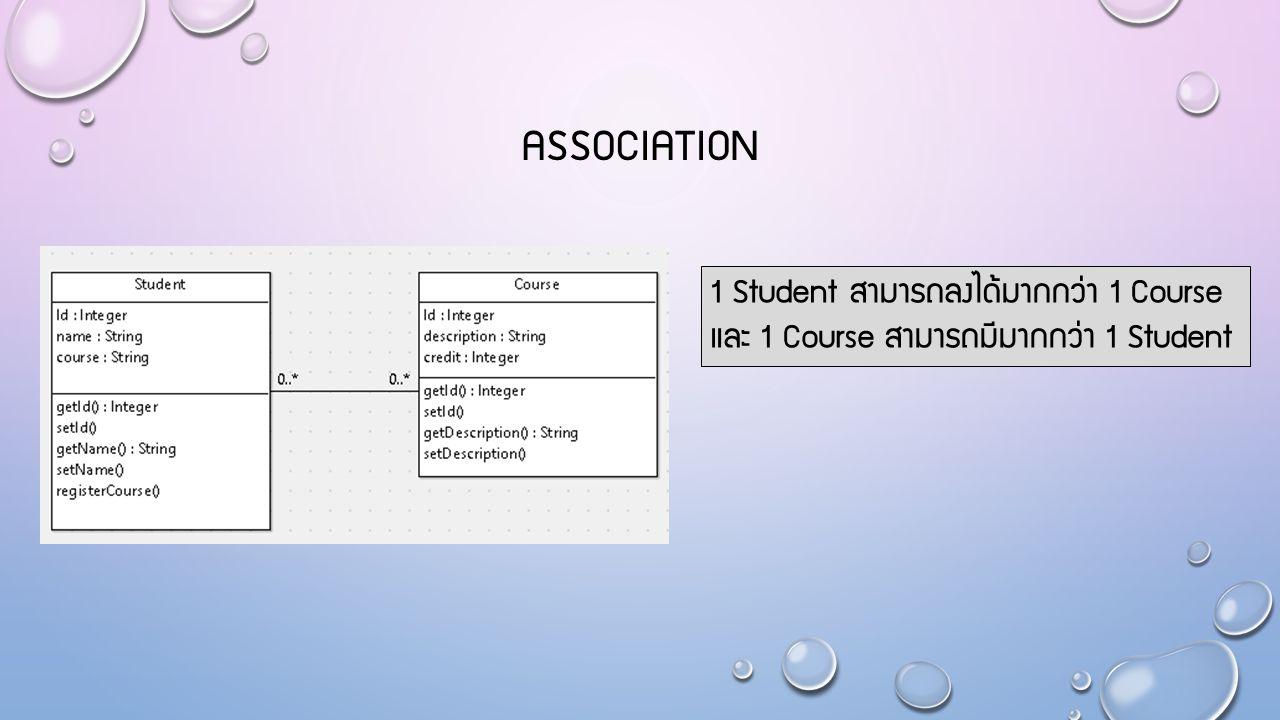 AGGREGATION 1 Student มีองค์ประกอบหลายประเภท เช่น ที่อยู่ โดย 1 Student สามารถมีที่อยู่มากกว่า 1 ที่อยู่ นั่นคือ Address เป็นส่วนประกอบของ Student หรือสามารถสรุปได้ว่า aggregation เป็นส่วนหนึ่งของ association