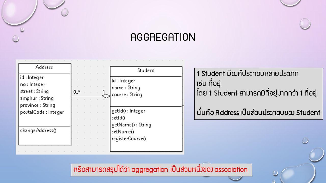 AGGREGATION 1 Student มีองค์ประกอบหลายประเภท เช่น ที่อยู่ โดย 1 Student สามารถมีที่อยู่มากกว่า 1 ที่อยู่ นั่นคือ Address เป็นส่วนประกอบของ Student หรื