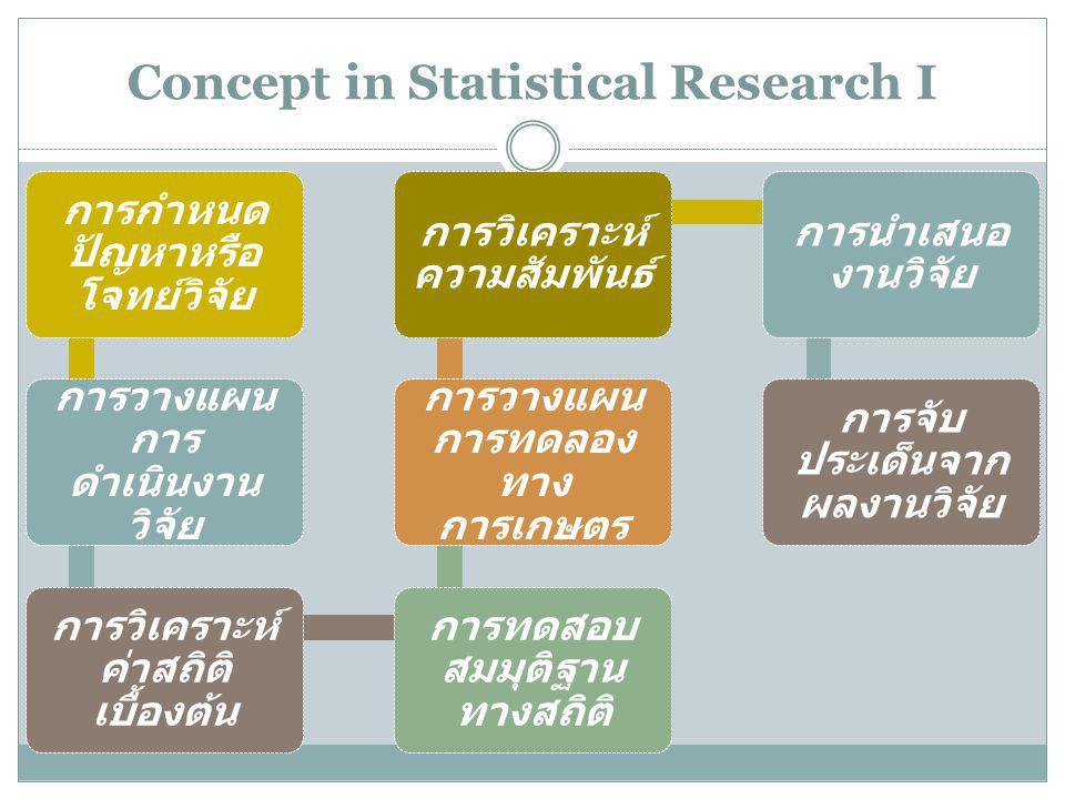 Concept in Statistical Research I การกำหนด ปัญหาหรือ โจทย์วิจัย การวางแผน การ ดำเนินงาน วิจัย การวิเคราะห์ ค่าสถิติ เบื้องต้น การทดสอบ สมมุติฐาน ทางสถิติ การวางแผน การทดลอง ทาง การเกษตร การวิเคราะห์ ความสัมพันธ์ การนำเสนอ งานวิจัย การจับ ประเด็นจาก ผลงานวิจัย