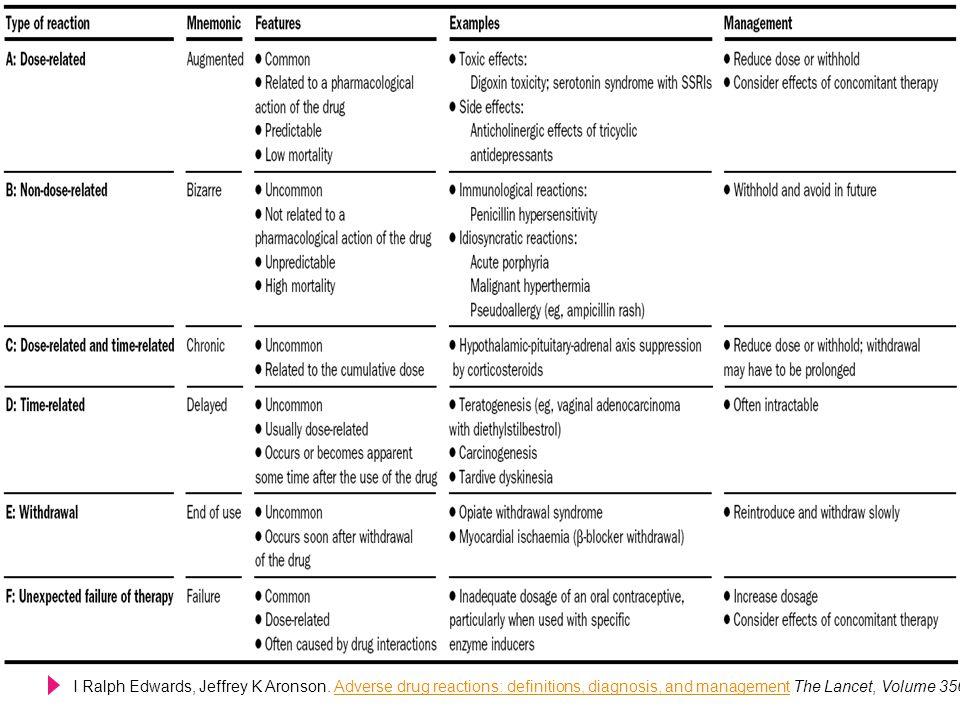 Type A vs Type B Type AType B สัมพันธ์กับขนาดยาไม่สัมพันธ์กับขนาดยา ส่วนใหญ่พบตั้งแต่ขั้นตอนการวิจัย ทดลองยาในสัตว์ ไม่สามารถทำนายฤทธิ์การเกิดได้ด้วย ฤทธิ์ทางเภสัชวิทยา พบบ่อย มีโอกาสทำให้เกิดการการ เจ็บป่วยได้มาก แต่อาการที่เกิดขึ้นมัก ไม่รุนแรง โอกาสเสี่ยงต่อการเสียชีวิต น้อย ไม่พบในขั้นตอนการวิจัยทดลองยาใน สัตว์ รักษาโดยการลดขนาดยาพบน้อย แต่อาการที่เกิดขึ้นมักรุนแรง เสี่ยงต่อการเสียชีวิตสูง เช่น Overdose, Side effect, Secondary effect, Drug interaction เช่น Hypersensitivity immunological reaction, idiosyncratic reaction ตรงประเด็น...