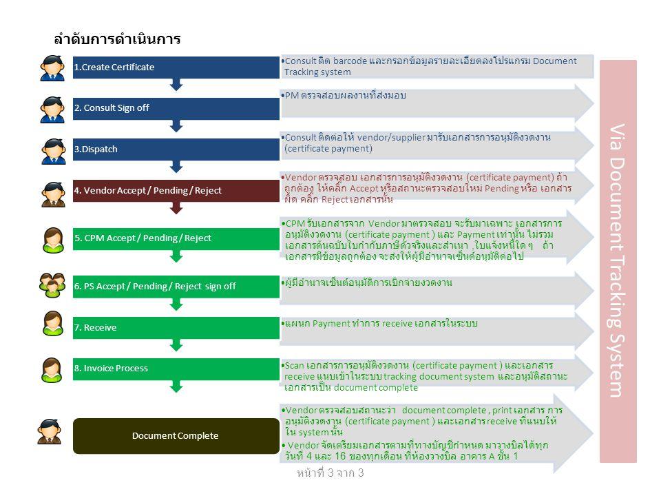 ลำดับการดำเนินการ Consult ติด barcode และกรอกข้อมูลรายละเอียดลงโปรแกรม Document Tracking system 1.Create Certificate PM ตรวจสอบผลงานที่ส่งมอบ 2. Consu