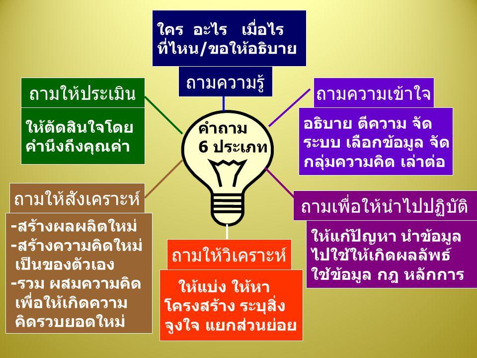 คำถาม 6 ประเภท ถามความรู้ ถามให้วิเคราะห์ ถามเพื่อให้นำไปปฏิบัติ ถามความเข้าใจถามให้ประเมิน ถามให้สังเคราะห์ ใคร อะไร เมื่อไร ที่ไหน/ขอให้อธิบาย ให้แบ