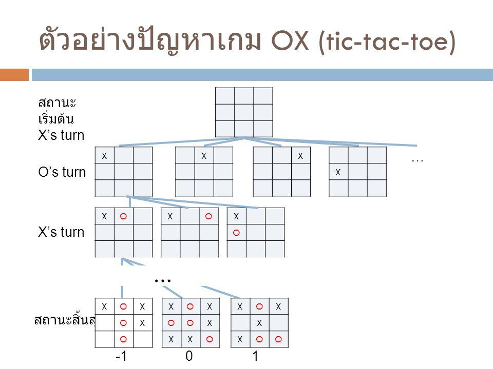 ตัวอย่างปัญหาเกม OX (tic-tac-toe) สถานะ เริ่มต้น X's turn XXX O's turn X … XOXOX O X's turn … สถานะสิ้นสุด XOX OX O XOX OOX XXO XOX X XOO 01