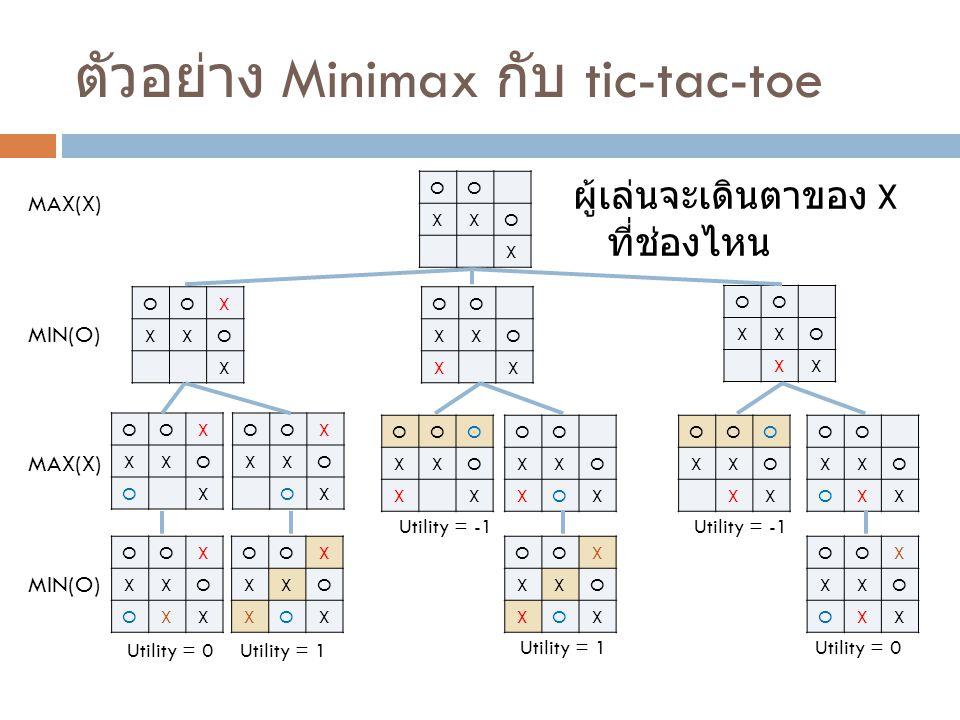 ตัวอย่าง Minimax กับ tic-tac-toe ผู้เล่นจะเดินตาของ X ที่ช่องไหน OO XXO X OOX XXO X OO XXO XX OO XXO XX MAX(X) MIN(O) OOX XXO OX OOX XXO OX MAX(X) OOO