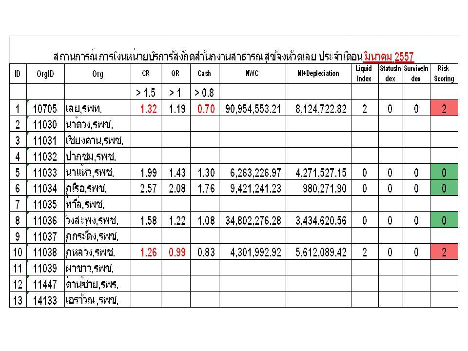 เปรียบเทียบแผนการใช้จ่ายเงิน ของหน่วยบริการกับงบทดลอง ประจำเดือน มีนาคม ๒๕๕๗ (จาก WEB PLANFIN)