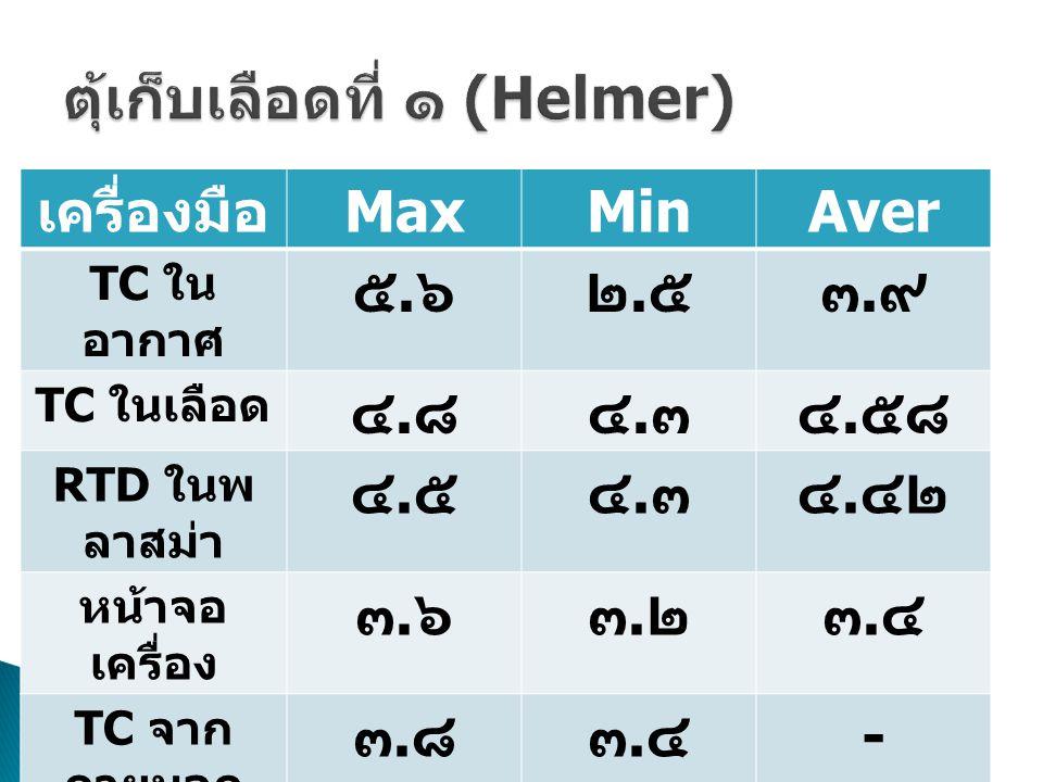 เครื่องมือ MaxMinAver TC ใน อากาศ ๕.๖๕.๖๒.๕๒.๕๓.๙๓.๙ TC ในเลือด ๔.๘๔.๘๔.๓๔.๓๔.