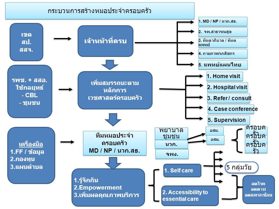 กระบวนการสร้างหมอประจำครอบครัว เขต สป. สสจ. เจ้าหน้าที่ครบ รพช. + สสอ. ใช้กลยุทธ์ - CBL - ชุมชน เครื่องมือ 1. FF / ข้อมูล 2. กองทุน 3. แผนตำบล เพิ่มสม