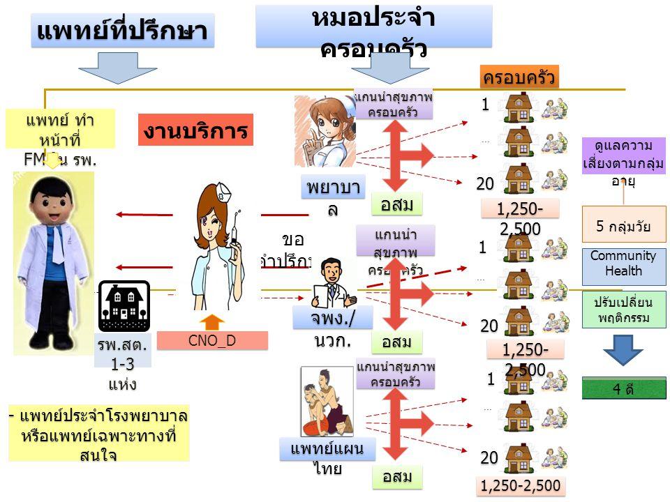 ครอบครัว อสม... 1 1 20 1 1 1 1 4 ดี 20 แพทย์ ทำ หน้าที่ FM ใน รพ. แพทย์ ทำ หน้าที่ FM ใน รพ. CNO_D พยาบา ล จพง./ นวก. แพทย์แผน ไทย 1,250- 2,500 รพ. สต