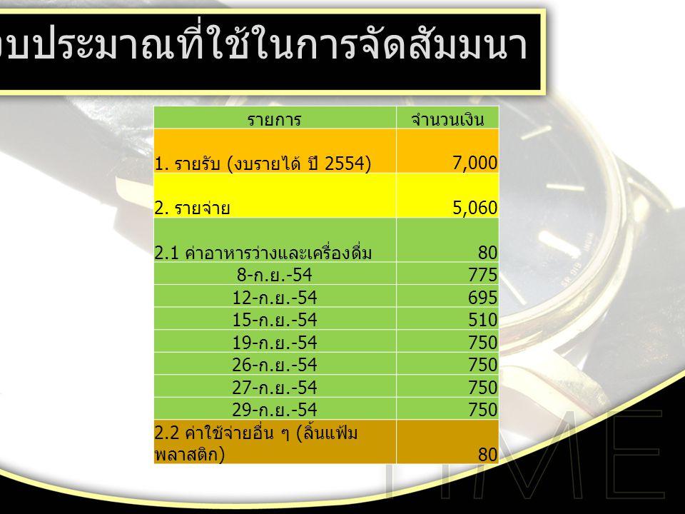 งบประมาณที่ใช้ในการจัดสัมมนา รายการจำนวนเงิน 1.รายรับ ( งบรายได้ ปี 2554) 7,000 2.
