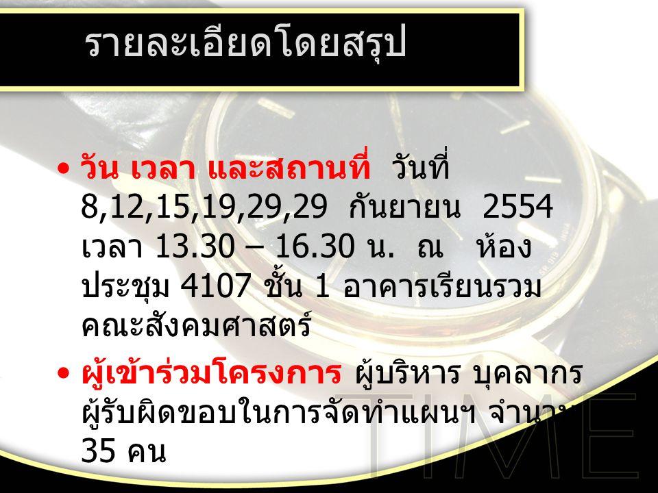 รายละเอียดโดยสรุป วัน เวลา และสถานที่ วันที่ 8,12,15,19,29,29 กันยายน 2554 เวลา 13.30 – 16.30 น.