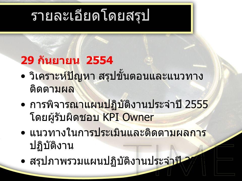 29 กันยายน 2554 วิเคราะห์ปัญหา สรุปขั้นตอนและแนวทาง ติดตามผล การพิจารณาแผนปฏิบัติงานประจำปี 2555 โดยผู้รับผิดชอบ KPI Owner แนวทางในการประเมินและติดตามผลการ ปฏิบัติงาน สรุปภาพรวมแผนปฏิบัติงานประจำปี 2555 รายละเอียดโดยสรุป