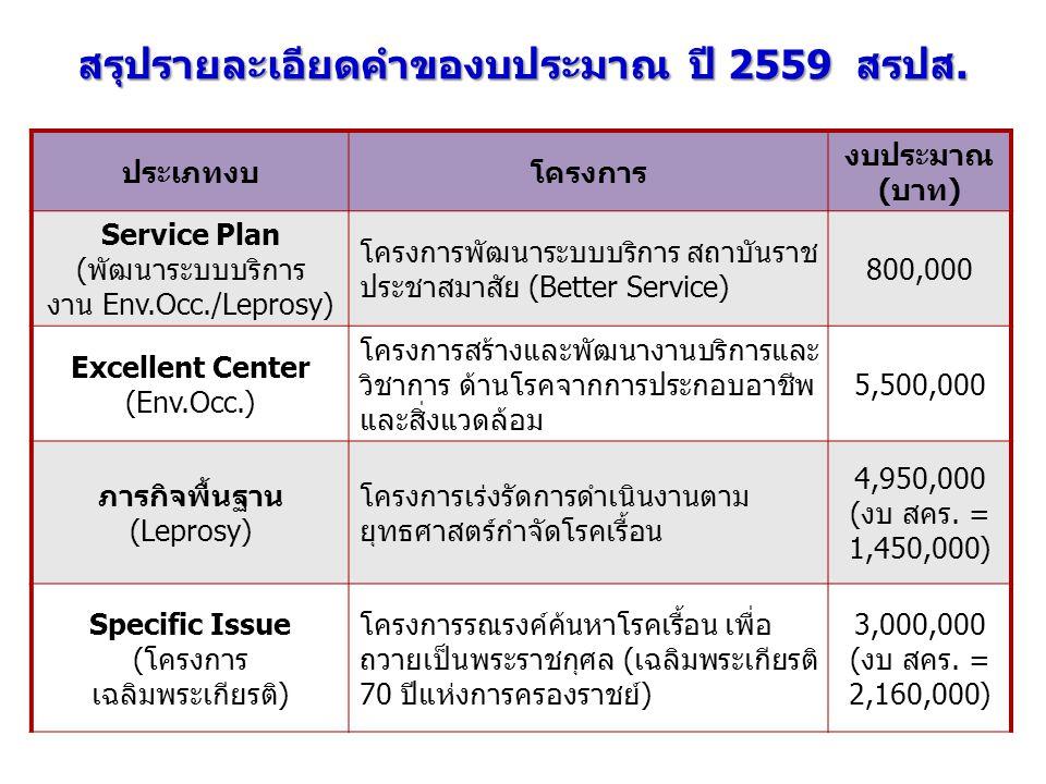 สรุปรายละเอียดคำของบประมาณ ปี 2559 สรปส. ประเภทงบโครงการ งบประมาณ (บาท) Service Plan (พัฒนาระบบบริการ งาน Env.Occ./Leprosy) โครงการพัฒนาระบบบริการ สถา