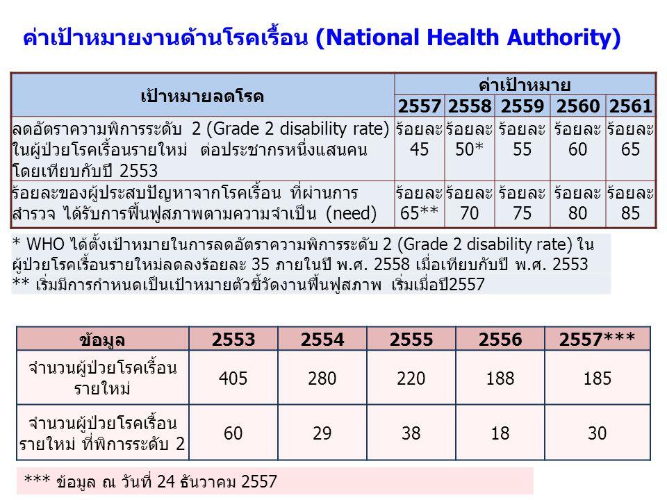 ค่าเป้าหมายงานด้านโรคเรื้อน (National Health Authority) เป้าหมายลดโรค ค่าเป้าหมาย 25572558255925602561 ลดอัตราความพิการระดับ 2 (Grade 2 disability rat