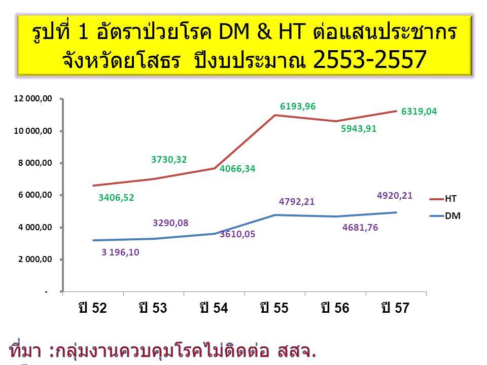 รูปที่ 1 อัตราป่วยโรค DM & HT ต่อแสนประชากร จังหวัดยโสธร ปีงบประมาณ 2553-2557