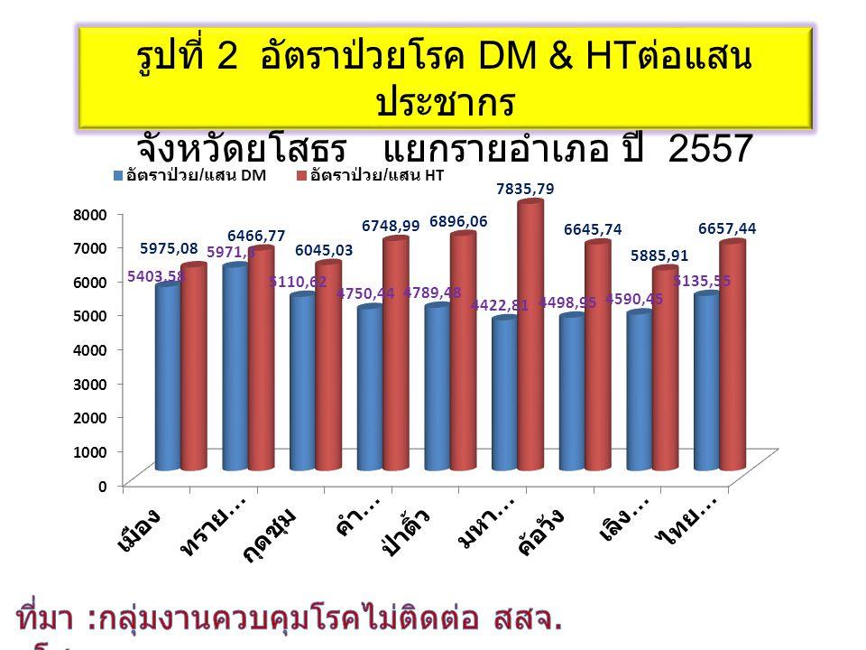 รูปที่ 2 อัตราป่วยโรค DM & HT ต่อแสน ประชากร จังหวัดยโสธร แยกรายอำเภอ ปี 2557
