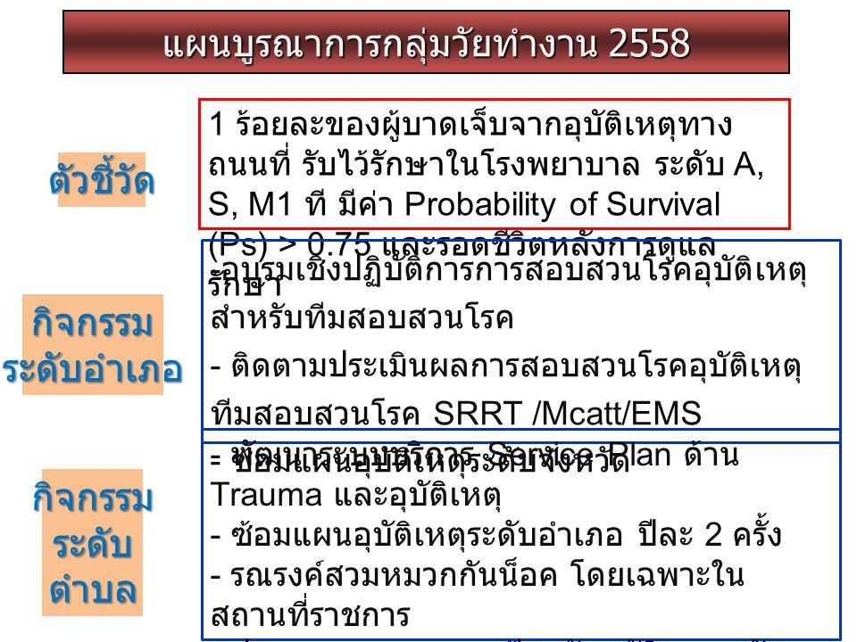 แผนบูรณาการกลุ่มวัยทำงาน 2558 ตัวชี้วัด 1 ร้อยละของผู้บาดเจ็บจากอุบัติเหตุทาง ถนนที่ รับไว้รักษาในโรงพยาบาล ระดับ A, S, M1 ที มีค่า Probability of Sur