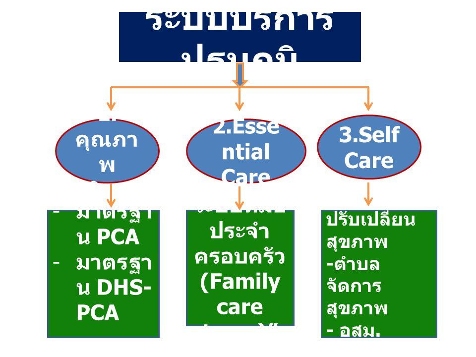 """ระบบบริการ ปฐมภูมิ 1. คุณภา พ บริการ 2.Esse ntial Care 3.Self Care - มาตรฐา น PCA - มาตรฐา น DHS- PCA ระบบหมอ ประจำ ครอบครัว (Family care team)"""" - หมู"""