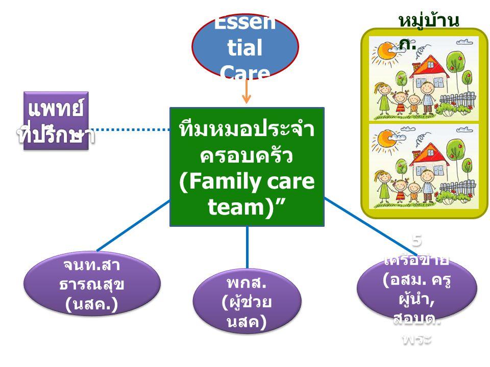 "Essen tial Care ทีมหมอประจำ ครอบครัว (Family care team)"" จนท. สา ธารณสุข ( นสค.) จนท. สา ธารณสุข ( นสค.) พกส. ( ผู้ช่วย นสค ) พกส. ( ผู้ช่วย นสค ) 5 เ"