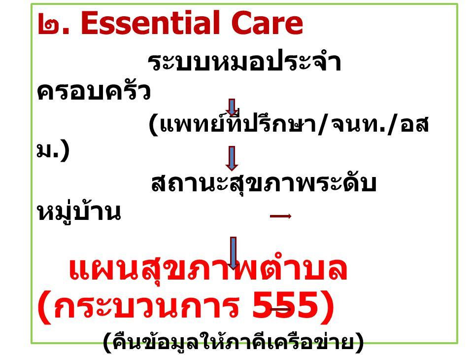 ๒. Essential Care ระบบหมอประจำ ครอบครัว ( แพทย์ที่ปรึกษา / จนท./ อส ม.) สถานะสุขภาพระดับ หมู่บ้าน แผนสุขภาพตำบล ( กระบวนการ 555) ( คืนข้อมูลให้ภาคีเคร