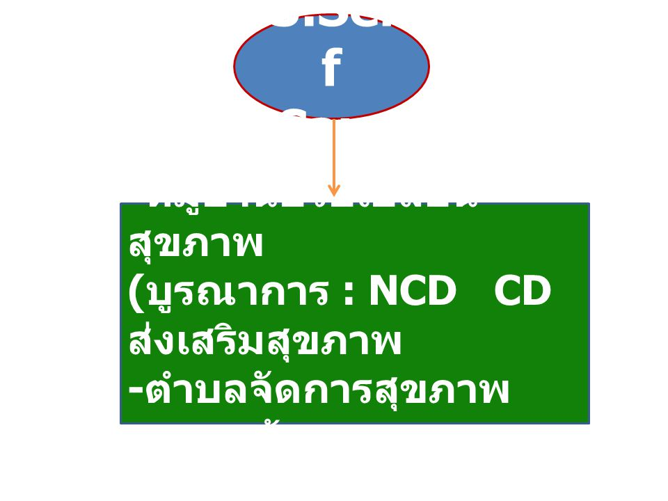 3.Sel f Care - หมู่บ้านปรับเปลี่ยน สุขภาพ ( บูรณาการ : NCD CD ส่งเสริมสุขภาพ - ตำบลจัดการสุขภาพ - อสม. ต้นแบบ