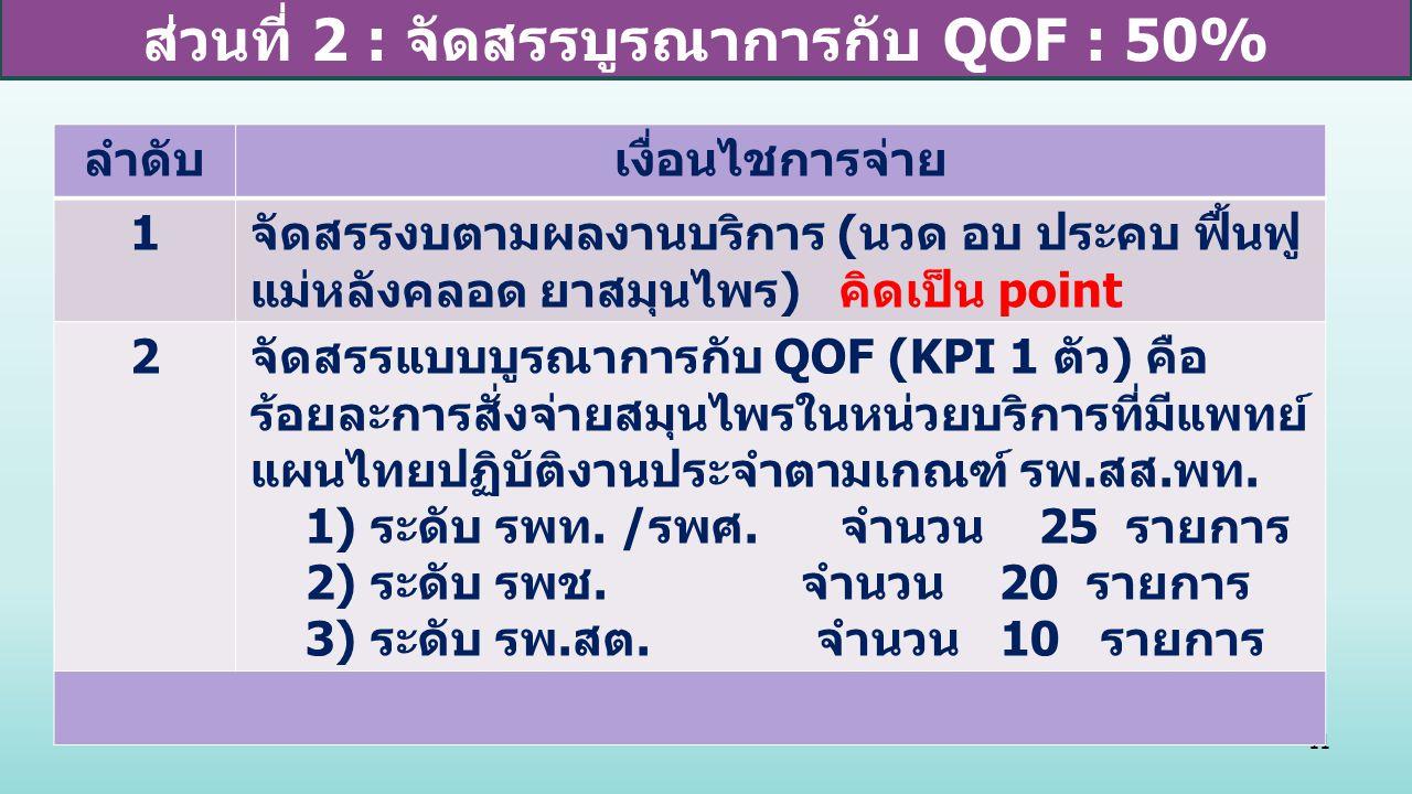 11 ส่วนที่ 2 : จัดสรรบูรณาการกับ QOF : 50% ลำดับเงื่อนไชการจ่าย 1 จัดสรรงบตามผลงานบริการ ( นวด อบ ประคบ ฟื้นฟู แม่หลังคลอด ยาสมุนไพร ) คิดเป็น point 2