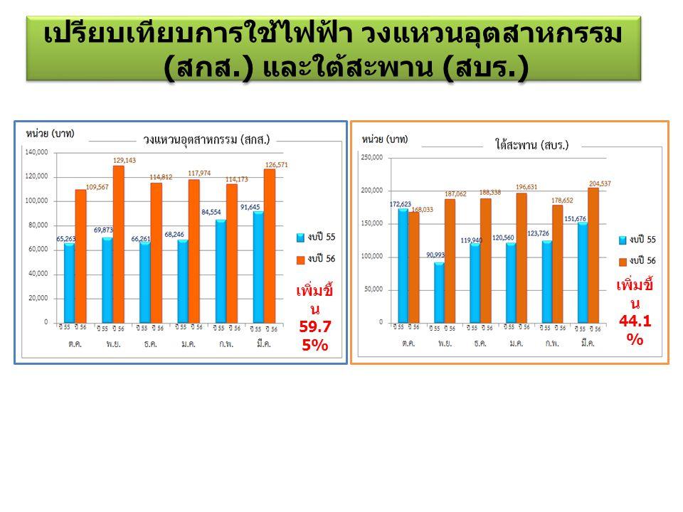 เปรียบเทียบการใช้ไฟฟ้า วงแหวนอุตสาหกรรม ( สกส.) และใต้สะพาน ( สบร.) เพิ่มขึ้ น 59.7 5% เพิ่มขึ้ น 44.1 %