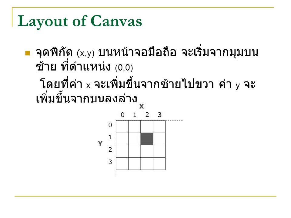 Layout of Canvas จุดพิกัด (x,y) บนหน้าจอมือถือ จะเริ่มจากมุมบน ซ้าย ที่ตำแหน่ง (0,0) โดยที่ค่า x จะเพิ่มขึ้นจากซ้ายไปขวา ค่า y จะ เพิ่มขึ้นจากบนลงล่าง