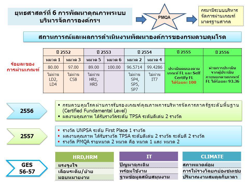 สถานการณ์และผลการดำเนินงานพัฒนาองค์การของกรมควบคุมโรค ร้อยละของ การผ่านเกณฑ์ ปี 2552ปี 2553ปี 2554 ปี 2555 ปี 2556 หมวด 1หมวด 3หมวด 5หมวด 6หมวด 2หมวด 4 ประเมินตนเองตาม เกณฑ์ FL และ Self Certify FL ได้ร้อยละ 100 ผ่านการประเมิน จากผู้ประเมิน ภายนอกตามเกณฑ์ FL ได้ร้อยละ 93.36 80.0097.0089.00100.0096.571499.4286 ไม่ผ่าน LD2, LD4 ไม่ผ่าน CS8 ไม่ผ่าน HR1, HR5 ไม่ผ่าน SP4, SP5, SP7 ไม่ผ่าน IT7 1  รางวัล UNPSA ระดับ First Place 1 รางวัล  ผลงานคุณภาพ ได้รับรางวัล TPSA ระดับดีเด่น 2 รางวัล ระดับดี 2 รางวัล  รางวัล PMQA รายหมวด 2 หมวด คือ หมวด 1 และ หมวด 2  รางวัล UNPSA ระดับ First Place 1 รางวัล  ผลงานคุณภาพ ได้รับรางวัล TPSA ระดับดีเด่น 2 รางวัล ระดับดี 2 รางวัล  รางวัล PMQA รายหมวด 2 หมวด คือ หมวด 1 และ หมวด 2  กรมควบคุมโรคผ่านการรับรองเกณฑ์คุณภาพการบริหารจัดการภาครัฐระดับพื้นฐาน (Certified Fundamental Level)  ผลงานคุณภาพ ได้รับรางวัลระดับ TPSA ระดับดีเด่น 2 รางวัล  กรมควบคุมโรคผ่านการรับรองเกณฑ์คุณภาพการบริหารจัดการภาครัฐระดับพื้นฐาน (Certified Fundamental Level)  ผลงานคุณภาพ ได้รับรางวัลระดับ TPSA ระดับดีเด่น 2 รางวัล 2557 2556 GES 56-57 HRD,HRM แรงจูงใจ เลือนระดับ/ย้าย มอบหมายงาน IT ปัญหาฉุกเฉิน พร้อมใช้งาน ฐานข้อมูลสนับสนุนงาน CLIMATE สภาพแวดล้อม การให้รางวัลยกย่องชมเชย ปริมาณงานสมดุลกับเวลา ยุทธศาสตร์ที่ 6 การพัฒนาคุณภาพระบบ บริหารจัดการองค์กรฯ PMQA กรมฯมีระบบบริหาร จัดการผ่านเกณฑ์ มาตรฐานสากล
