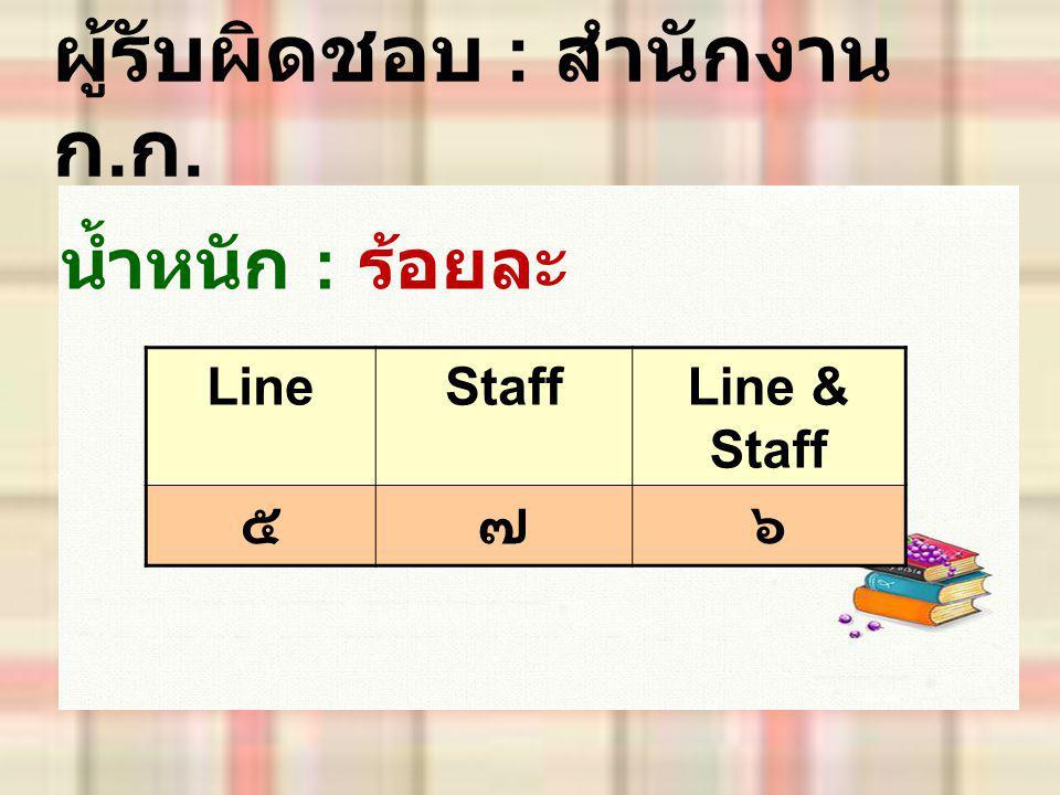 ผู้รับผิดชอบ : สำนักงาน ก. ก. น้ำหนัก : ร้อยละ LineStaffLine & Staff ๕๗๖
